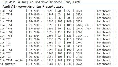 Tip motor Audi A1