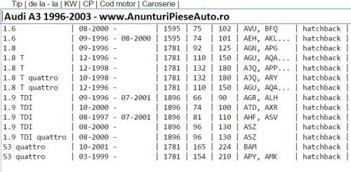 Tip motor pentru Audi A3 1996-2003